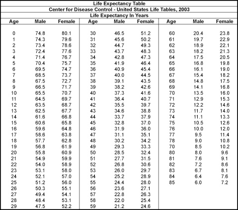 life-expectancy-table