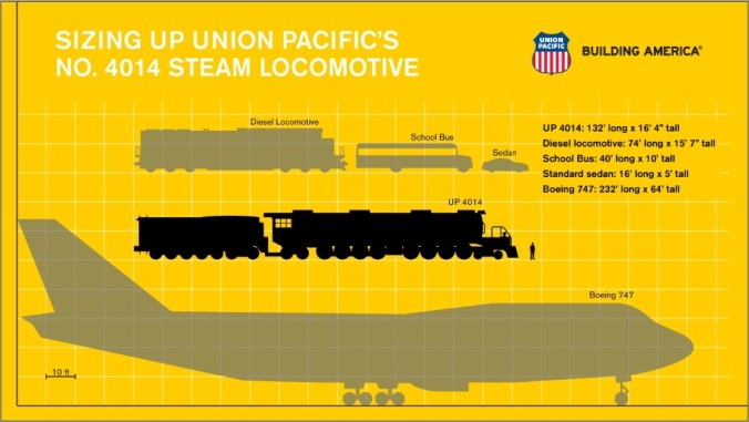 Graphic showing how Big Boy 4014 compares in size to diesel locomotive and Boeing 747 jet. Source: Union Pacific.