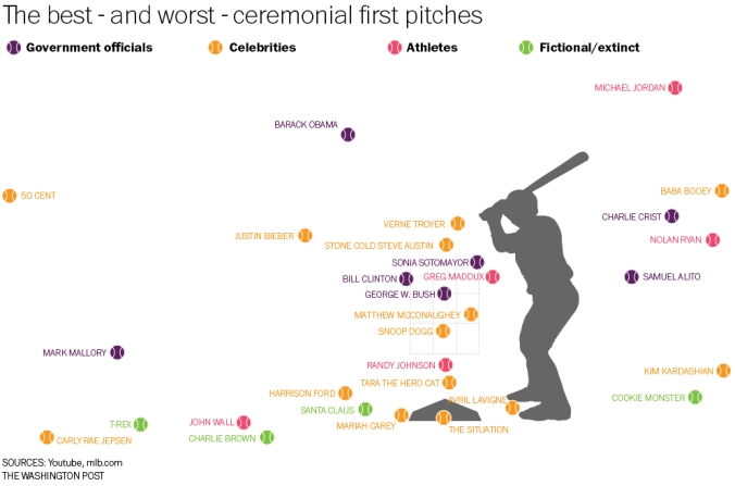 worst first pitches