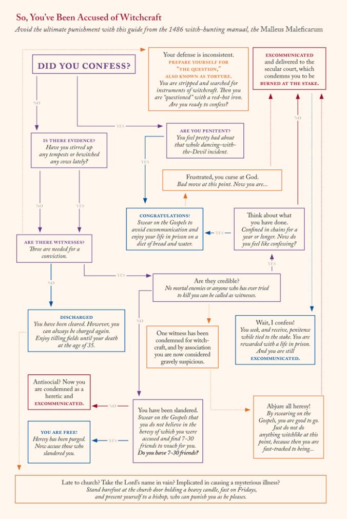 inquisition flow chart